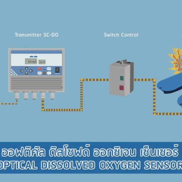 ผลงาน 2d motion : แฮปปี้ฟาร์ม – เครื่องวัดออกซิเจนในน้ำ และ IoT wireless Unit